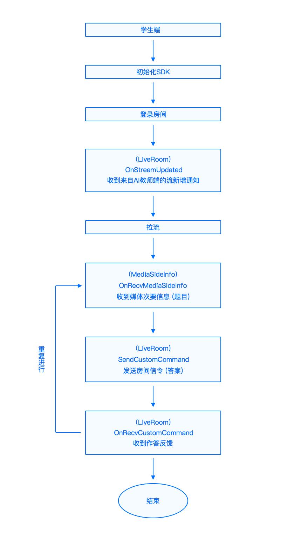 wpf 类初始化失败_AI课堂android学生端功能实现流程 - 开发者中心 - 即构科技